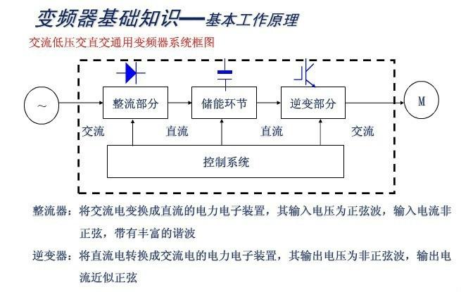 变频器结构_变频器工作原理-全面认识了解变频器
