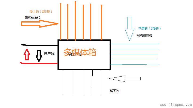 农村2层楼房电路电箱布线图