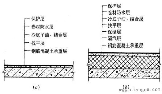 (1 )卷材防水屋面的构造     卷材防水屋面一般由结构层,隔气层,保温