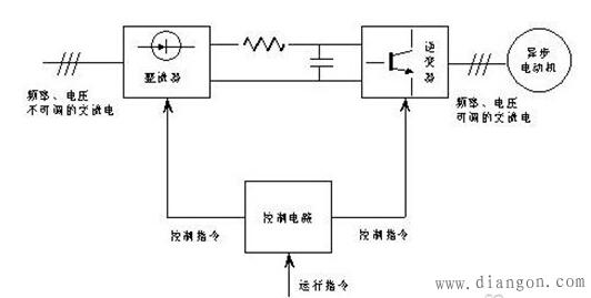 在spwm变频器中,开关器件接受控制电路中spwm调制信号的控制,将直流电