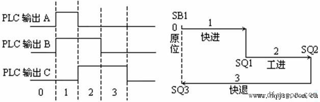 69 电气控制论坛 69 plc论坛 69 三相异步电动机plc顺序控制