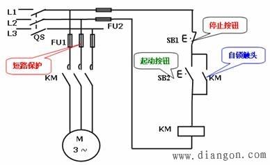 2,点动控制电路的动作过程和特点   自锁的实现:与起动按钮sb2并联