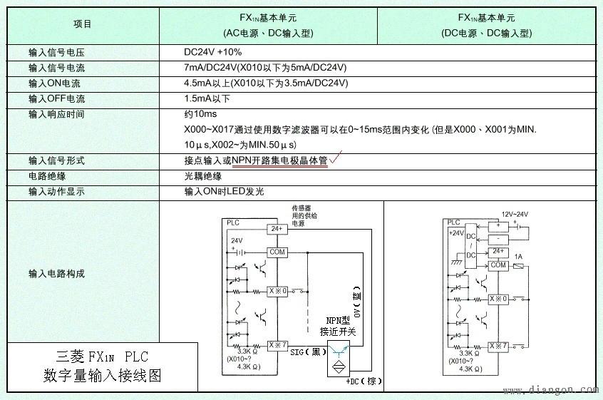 再看三菱公司的fx1n plc,输入电路的结构是典型的日本式,接线图如