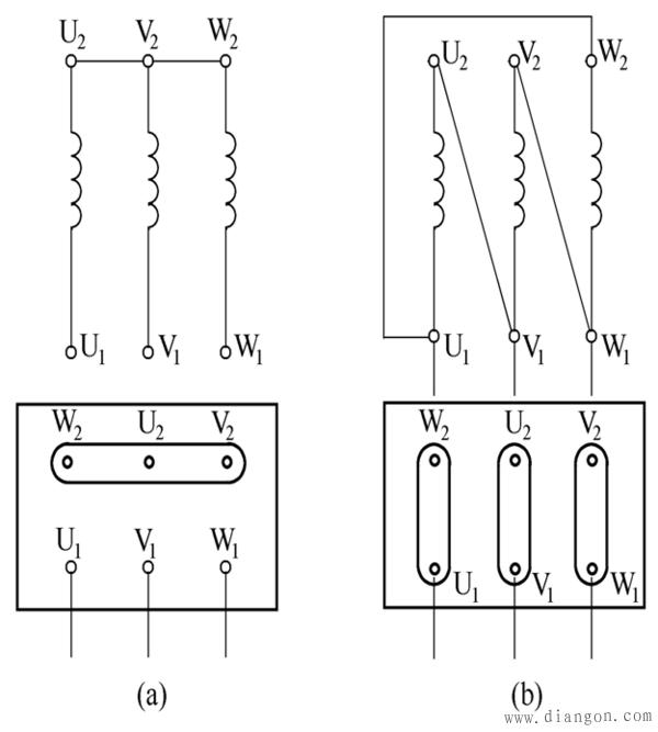 三相绕组由三个彼此独立的绕组组成,且每个绕组又由若干线圈连接而成。每个绕组即为一相,每个绕组在空间相差120电角度。线圈由绝缘铜导线或绝缘铝导线绕制。中、小型三相电动机多采用圆漆包线,大、中型三相电动机的定子线圈则用较大截面的绝缘扁铜线或扁铝线绕制后,再按一定规律嵌入定子铁心槽内。定子三相绕组的六个出线端都引至接线盒上,首端分别标为U1, V1, W1 ,末端分别标为U2, V2, W2 。这六个出线端在接线盒里的排列如图所示,可以接成星形或三角形。