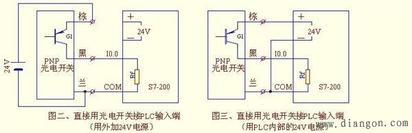 见图二:   图二为光电开关外接24v的接线图:将24v电源的负极与plc的