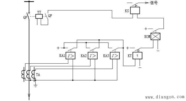 如图所示,当被保护线路发生故障时,短路电流经电流互感器TA流入KA1KA3,短路电流大于电流继电器整定值时,电流继电器启动。因三只电流继电器触点并联,所以只要一只电流继电器触点闭合,便启动时间继电器KT,按预先整定的时限,其触点闭合,并启动出口中间继电器KOM。KOM动作后,接通跳闸回路,使QF断路器跳闸,同时使信号继电器动作发出动作信号。由于保护的动作时限与短路电流的大小无关,是固定的,固称为定时限过电流。