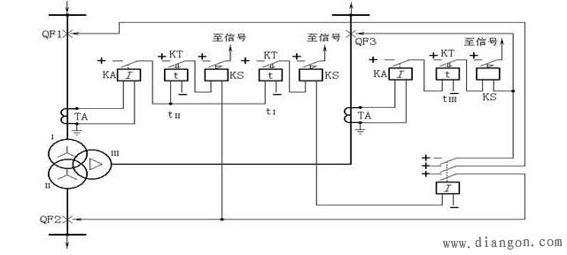 三绕组变压器外部故障时,其过电流保护应有选择性地断开故障侧断路器。而使其余两侧继续正常运行,为此,应按如下原则来实现过流保护。 1、对单侧电源三绕组变压器(如图所示),应装设两套过电流保护。一套装于负荷侧,如绕组、、,其动作时限t最小,保护动作仅跳开QF3。另一套装在电源侧,如绕组,它设两级时限t和t,t= t+t,用以切除QF2;而t= t+t,用以切除高、中、低三侧断路器。 2、对两端或三端电源的变压器,三侧均应设过电流保护,并根据计算值在动作时限小的电源侧加装方向元件,以保证动作的选择性。