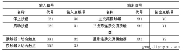 图3为电机星-三角降压启动控制的梯形图。在接线图2中将主接触器KM1和三角形连接的接触器KM2辅助触点连接到PLC的输入端X2、X3,将启动按钮的动合触点X1与X3的动断触点串联,作为电机开始启动的条件,其目的是为防止电机出现三角形直接全压启动。因为,若当接触器KM2发生故障时,如主触点烧死或衔铁卡死打不开时,PLC的输入端的KM2动合触点闭合,也就使输入继电器X3处于导通状态,其动断触点断开状态,这时即使按下启动按钮SB2(X1闭合),输出Y0也不会导通,作为负载的KM1就无法通电动作。 在正常情况下,