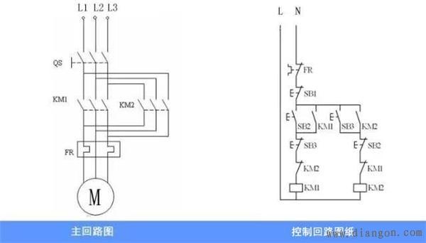 在电气图纸的设计过程中,我们会经常遇到需要手动控制一台电机正转和反转工作的回路,下面为您介绍一下三相异步电动机正反转原理图以及工作原理。 三相异步电动机正转的工作动作原理: QS开关合上后,按下SB2启动按钮,KM1正转交流接触器线圈得电吸合,KM1的常开变为常闭,常闭变为常开,控制回路中进行自锁,使KM1线圈继续得电,主回路中KM1吸合的同时,三相异步电动机正转启动。按下按钮SB1后控制回路、断电,使线圈KM1失电,电机动正转停止。