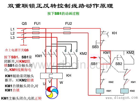 三相异步电动机双重联锁正反转控制的工作原理: 合上电源开关 正转启动:按下启动按钮SB1,KM1线圈得电,KM1主触头闭合,电机正转转动,同时KM1辅助触点自锁,继续线圈供电。同时联锁触点KM1常闭触点断开(禁止KM2 线圈得电,对反转进行联锁),电机继续正转转动。 线路启动回路:L1QSFU2FRSB3SB1KM2常闭KM1线圈L2 反转启动:按下启动按钮SB2,KM1线圈断电,KM1主触头断开,同时KM1自锁触点也断开,电机正转停止转动。KM1常闭触点复位,KM2线圈得电,KM2主触头闭
