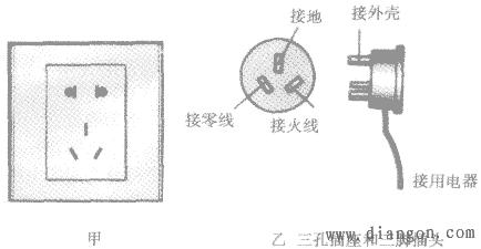 三孔插座:左孔接零线,右孔接火线,中间上端的孔接地线.