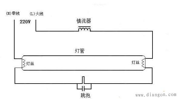 当送出交流电时,因荧光灯属于冷灯,灯管电阻无穷大,大电流就流向阻抗比较小的启动器,因此氖灯会先亮一下子与电容形成崩溃,此时电流流过灯管两端的钨丝,钨丝因此被加热,这段时间为0至A的时间。 当时间在A时即电源电压为零伏,由于日光灯此时已为热灯,使得灯管内电阻相当小,此时启动器部分停止崩溃,接着时间A至时间B荧光灯点灯成功,并且 时间B以后萤光灯两端的压降大约只有122伏特左右(20W萤光灯),使启动器不再崩溃,从此之后日光灯正常工作维持一定亮度,直到电源关闭日光灯熄灭。 在时间A至时间B,电感镇流器(电感)