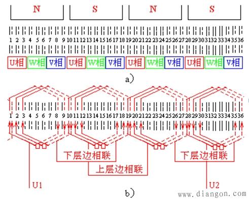 图3-36 定子双层绕组的接线规律