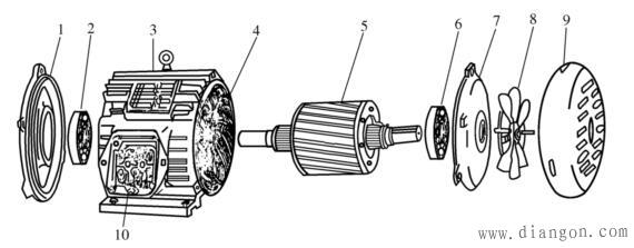 封闭式三相异步电动机的结构