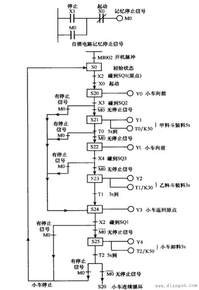 16位连续执行型脉冲输出指令dplsy:32位连续执行型脉冲输出指令fxplc