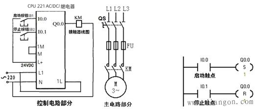 图2采用置位复位指令实现启动,自锁和停止控制线路与梯形图.jpg