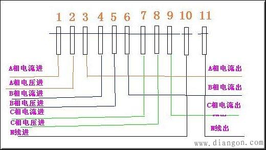 翻过接线端子盖,就可以看到接线图。其中1、4、7接电流互感器二次侧S1端,即电流进线端;3、6、9接电流互感器二次侧S2端,即电流出线端;2、5、8分别接三相电源;10、11是接零端。为了安全,应将电流互感器S2端连接后接地。 注意的是各电流互感器的电流测量取样必须与其电压取样保持同相,即1、2、3为一组;4、5、6 为一组;7、8、9 为一组。
