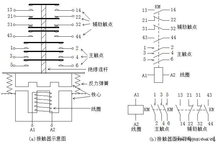 (1)电磁机构:电磁机构由线圈、动铁心(衔铁)和静铁心组成。 (2)触头系统:交流接触器的触头系统包括主触头和辅助触头。主触头用于通断主 电路,有3对或4对常开触头;辅助触头用于控制电路,起电气联锁或控制作用,通常有两对常开两对常闭触头。 (3)灭弧装置:容量在10A以上的接触器都有灭弧装置。对于小容量的接触器,常采用双断口桥形触头以利于灭弧;对于大容量的接触器,常采用纵缝灭弧罩及栅片灭弧结构。 (4)其他部件:包括反作用弹簧、缓冲弹簧、触头压力弹簧、传动机构及外壳等。 接触器上标有端子标号,线圈为A1、