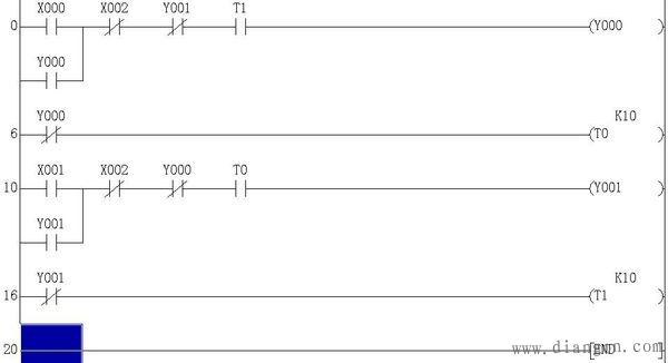 其中 X0----正转启动 X1----反转启动 X2----停止 Y0----正转运行 Y1----反转运行 T0----正转停止延时 T1----反转停止延时 T0和T1是用来保护电机的,就是需要正转停止1秒后再能启动反转。可以根据实际情况适当修改这两个时间的长短。