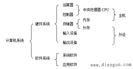 图1 计算机系统的组成