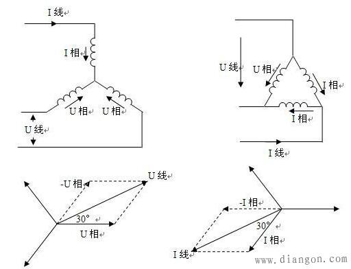 已知三相电机有功功率计算公式:P=1.732UIcos,请解释一下为什么不是P=UIcos?1.732是如何推导出来的? 三相电阻类电功率的计算公式= 1.732*线电压U*线电流I (星形接法) = 3*相电压U*相电流I(角形接法) 三相电机类电功率的计算公式= 1.732*线电压U*线电流I*功率因数COS(星形 接法) = 3*相电压U*相电流I*功率因数COS(角形接法) 三相交流电路中星接和角接两个功率计算公式可互换使用,但相电压、线电压和相电流、线电流一定要分清。 1、三相电