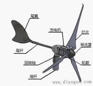 风力发电机结构图