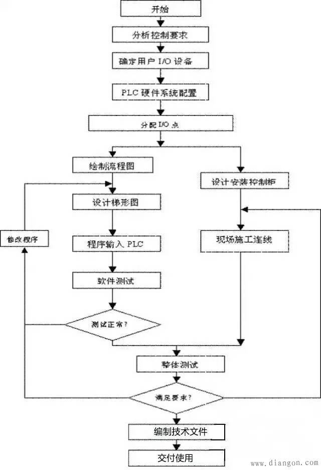 plc系统设计的基本步骤