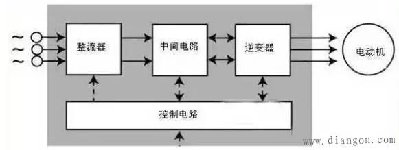 变频器主要由整流(交流变直流),滤波,逆变(直流变交流),制动单元,驱动
