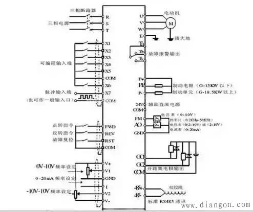 4、长距离布线时,由于受到布线的寄生电容充电电流的影响,会使快速响应电流限制功能降低,接于二次侧的仪器误动作而产生故障。因此,最大布线长度要小于规定值。不得已布线长度超过时,要把Pr.156设为1。 5、在变频器输出侧不要安装电力电容器,浪涌抑制器和无线电噪音滤波器。否则将导致变频器故障或电容和浪涌抑制器的损坏。 6、为使电压降在2%以内,应使用适当型号的导线接线。变频器和电动机间的接线距离较长时,特别是低频率输出情况下,会由于主电路电缆的电压下降而导致电机的转矩下降。 7、运行后,改变接线的操作,必须在