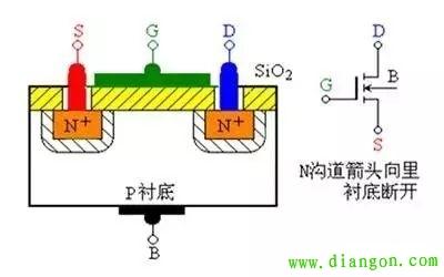 栅型场效应管工作原理图解    耗尽型:vgs=0时,漏源之间有导电沟道,在