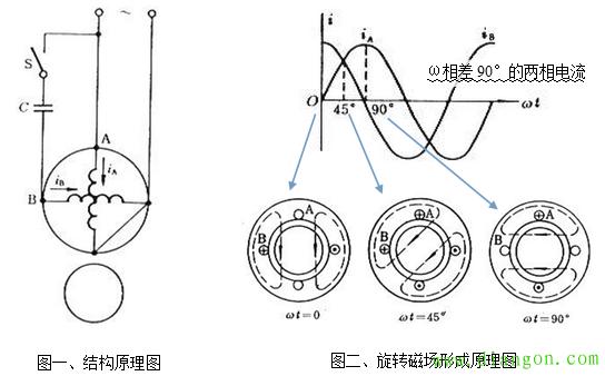 单相双值电容异步电动机结构原理及接线方法图解