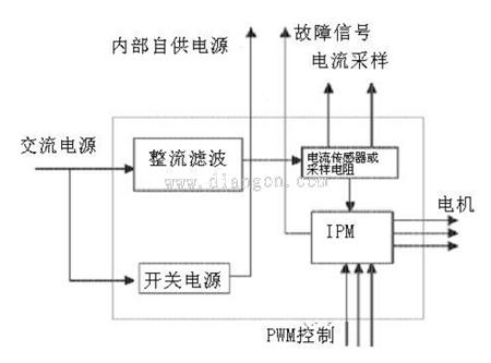永磁同步伺服电机驱动器结构原理图解