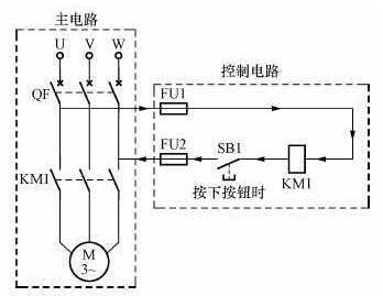当按下按钮sb1时,控制电路就形成了回路,接触器km1线圈两端加上