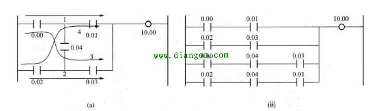 (a)桥式电路图;(b)转换后的梯形图     (6)梯形图中串联,并联触点