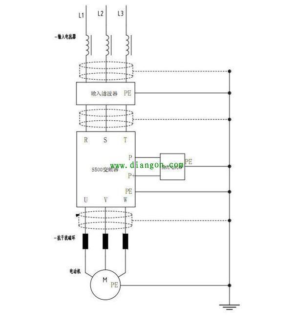 变频器包括整流电路和脉冲电压波形发生电路,输入的交流电经过变流器和平波回路的整流,变换成直流电压,通过逆变器把直流电压变换成不同宽度的脉冲电压(称为脉宽调制电压,PWM)。用这个PWM电压驱动电机,就可以起到调整电机力矩和速度的目的。这种工作原理导致以下三种电磁干扰: 1、谐波干扰 整流电路会产生谐波电流,这种谐波电流在供电系统的阻抗上产生电压降,导致电压波型发生畸变,这种畸变的电压对于许多电子设备形成干扰(因为大部分电子设备仅能工作在正弦波电压条件下),常见的电压畸变是正弦波的顶部变平。谐波电流一定时,