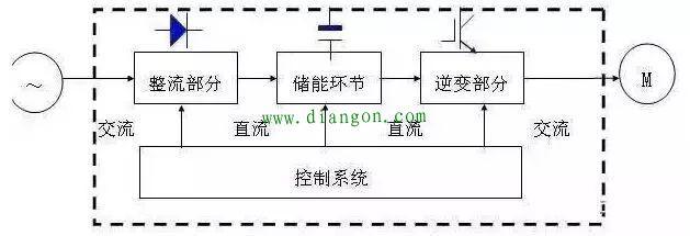电工基础知识 69 图解变频器的结构原理    (5)交—直—交变频器pwm