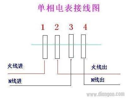 单相电表接线就是常说的1,3进2,4出,表接线端子后盖上都有图.