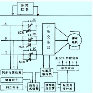 电动机软启动器_软启动器技术-软启动器教程网