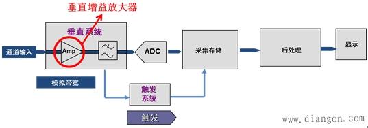 示波器原理_数字示波器工作原理框图