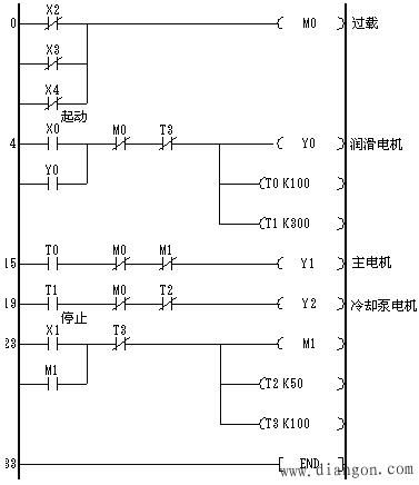 plc控制电动机顺序启动编程实例图片