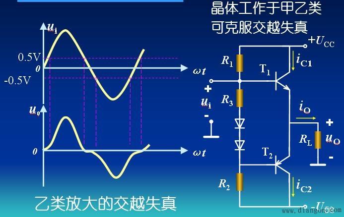 让功率放大电路工作在乙类状态,但乙类功放存在交越失真问题.