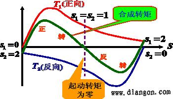 单相异步电动机的工作原理