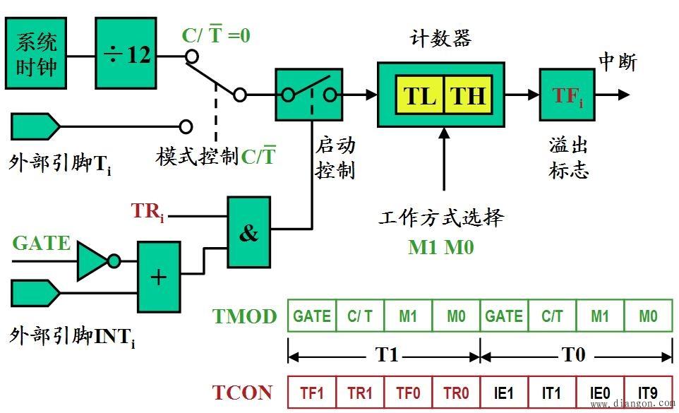 单片机定时器/计数器的基本结构及工作原理