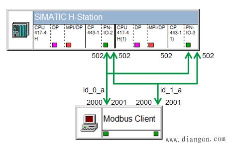 如何為modbus/tcp功能塊mb_redsv在多路端口502上配置