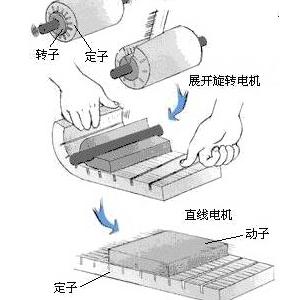 直线电机的结构和工作原理