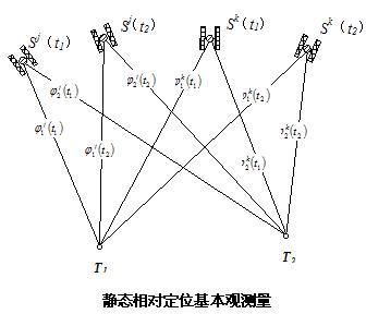 69 电工弱电 69 gps原理与应用 69 查看内容       (二)静态图片