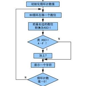 循环程序的设计