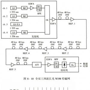 光波分复用在长途干线大容量光纤通信系统中的应用