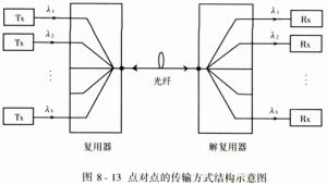 密集波分复用系统的结构