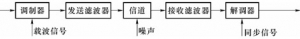 数字调制系统原理方框图